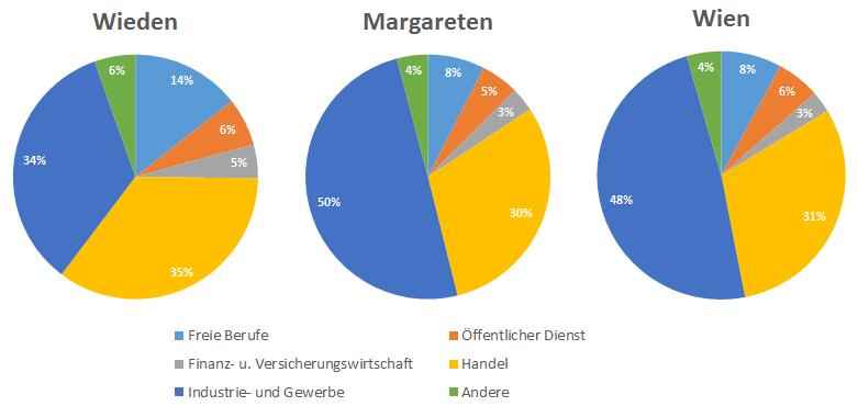 Berufe_wieden_margareten_wien